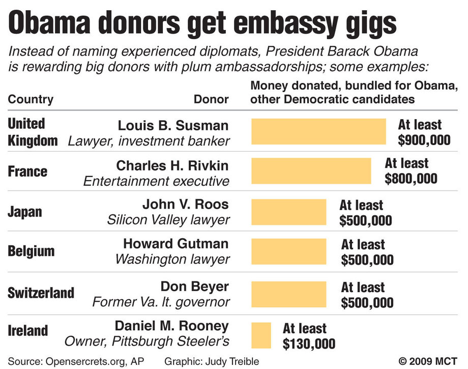 obama-donors-get-embassy-gigs