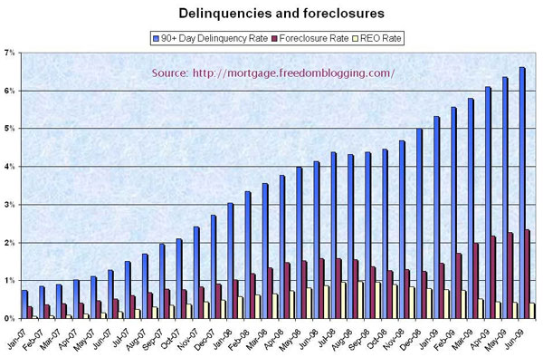 delinquencies-and-foreclosures