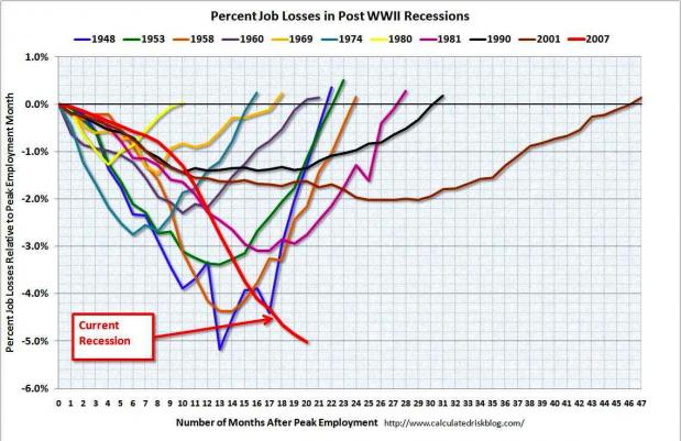 job-losses-in-recessions
