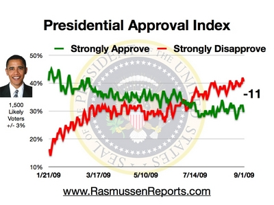 obama_approval_index_september_1_2009