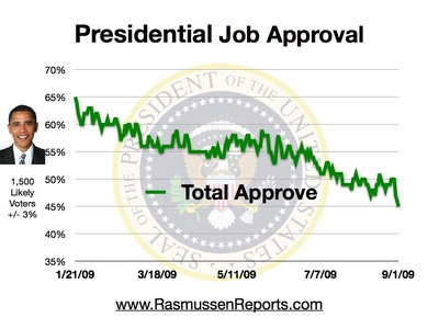 obama_total_approval_september_1_2009