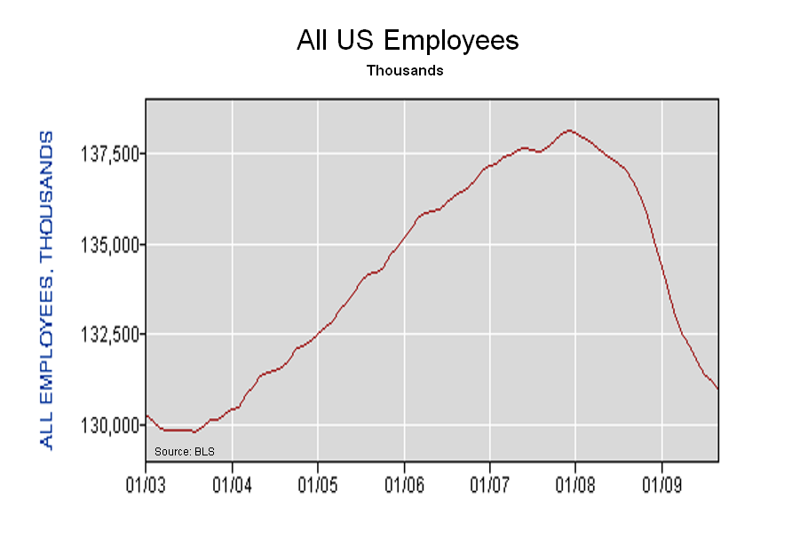 all-us-employment