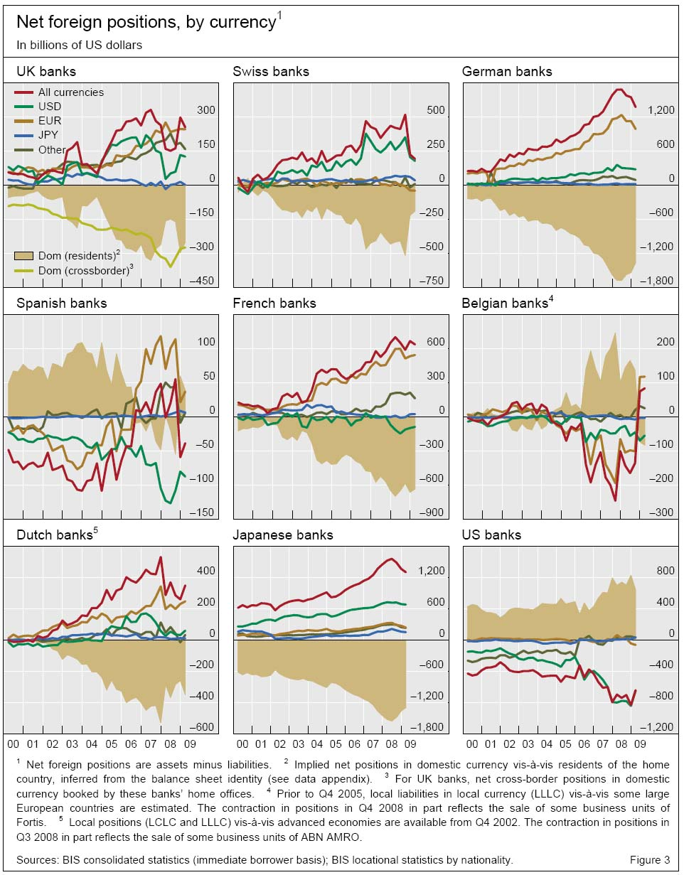 net-foreign-positions-by-currency