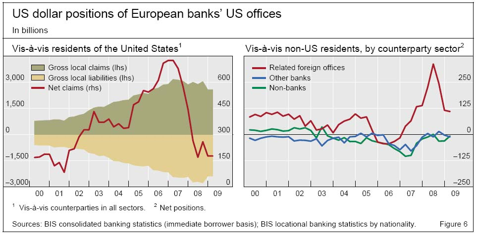 us-dollar-positions-of-european-banks-us-offices