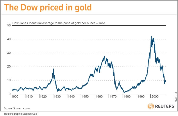 dow-jones-priced-in-gold