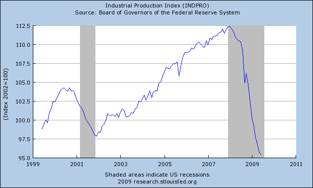 US Industrial Production Index Historical Data