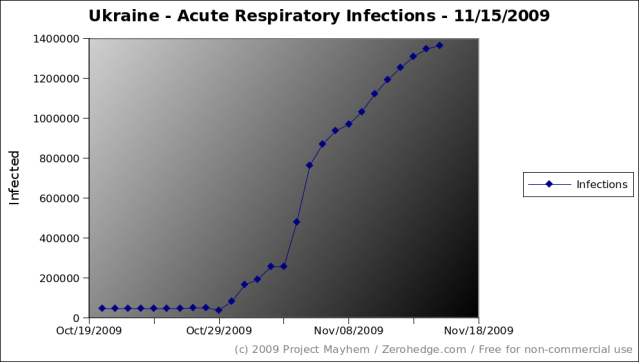 ukraine-acute-respiratory-infections