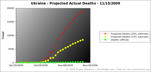 ukraine-projected-actual-deaths