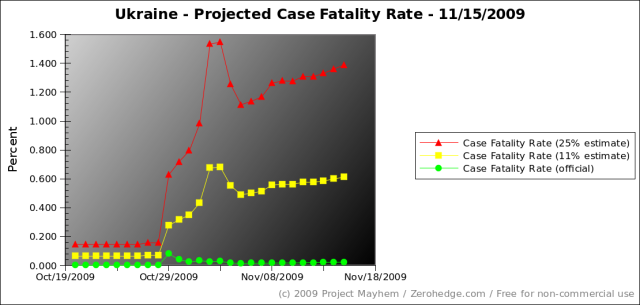 ukraine-projected-case-fatality-rate