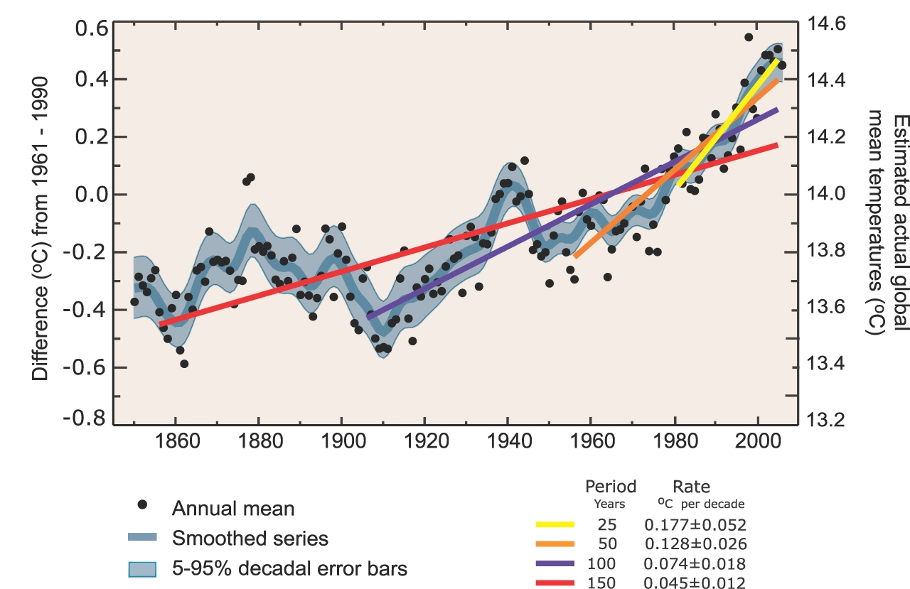 What do the new errors in IPCC climate change report mean for the global warming movement?