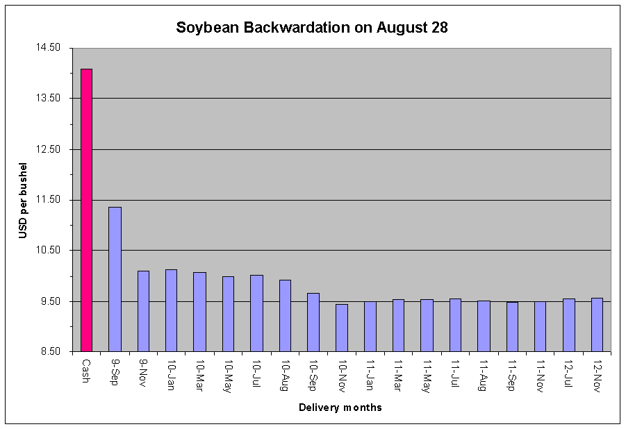 soybean-backwardation