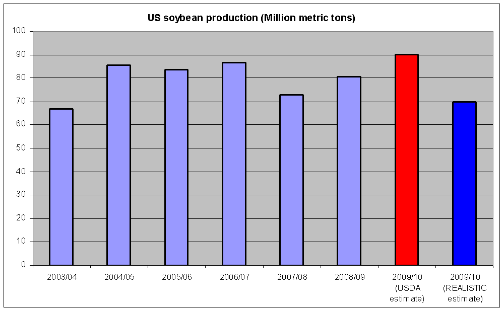 us-soybean-production-million-metric-tons