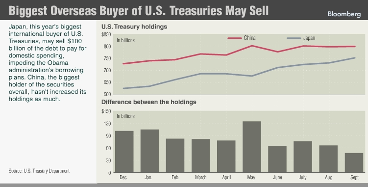 us-treasury-bubble-japan-plans-to-sell