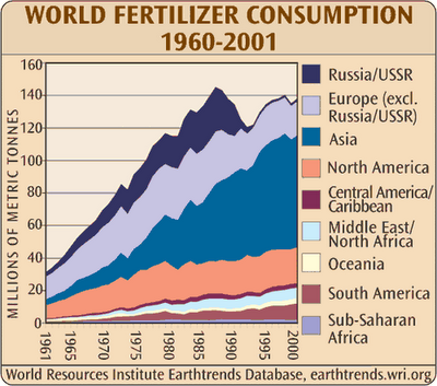 world-fertilizer-consumption