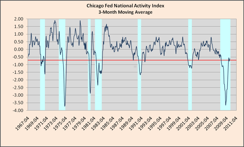 chicago-fed-national-activity-index