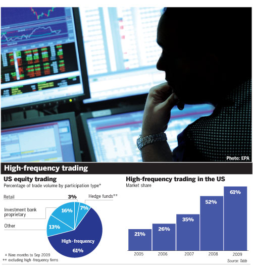 high-frequency-trading