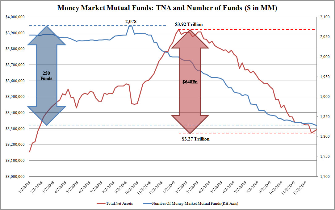 money-market-mutual-funds