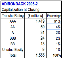 adirondack-rating-capitalization