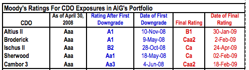 moodys-ratings-for-cdo-exposures-in-aig-portfolio