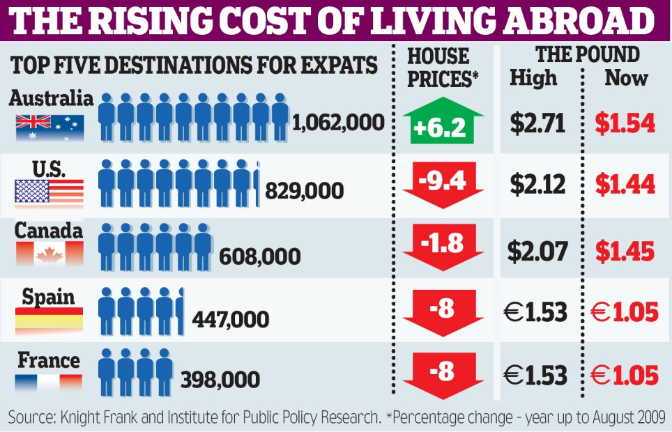the-rising-cost-of-living-abroad