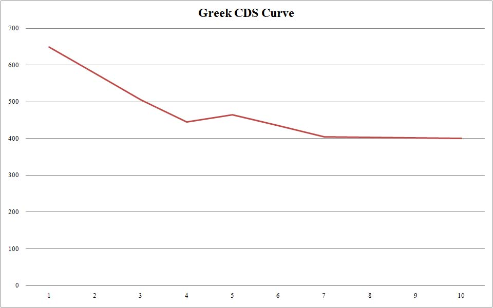greek-cds-curve-100410