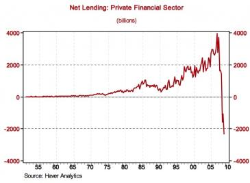 private-financial-sector-net-lending