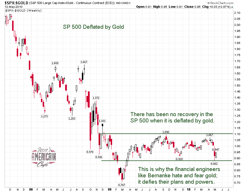 sp-500-deflated-by-gold