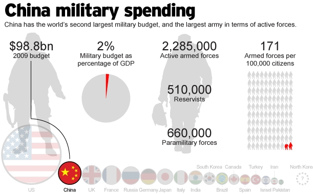 chinas budget On march 5, during the opening of the national people's congress, china's annual parliament, beijing announced it plans to spend us$175 billion on its military in 2018, an 81 percent rise from 2017 china's military budget is the world's second highest, and roughly a quarter of what the united states.