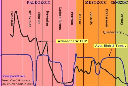 CO2-levels-Earth-history