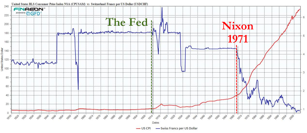 200 Years Of Dollar Debasement