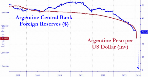 Argentina-Peso-Collapse