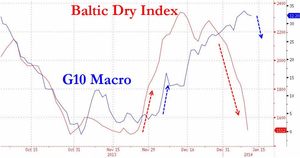 Baltic Dry Index-BDIY-Collapse-2