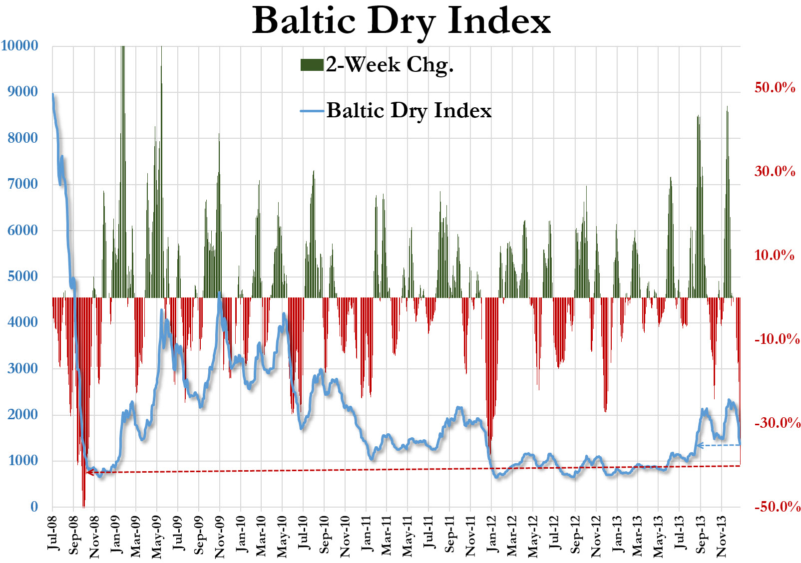 Baltic Dry Index-BDIY-Collapse
