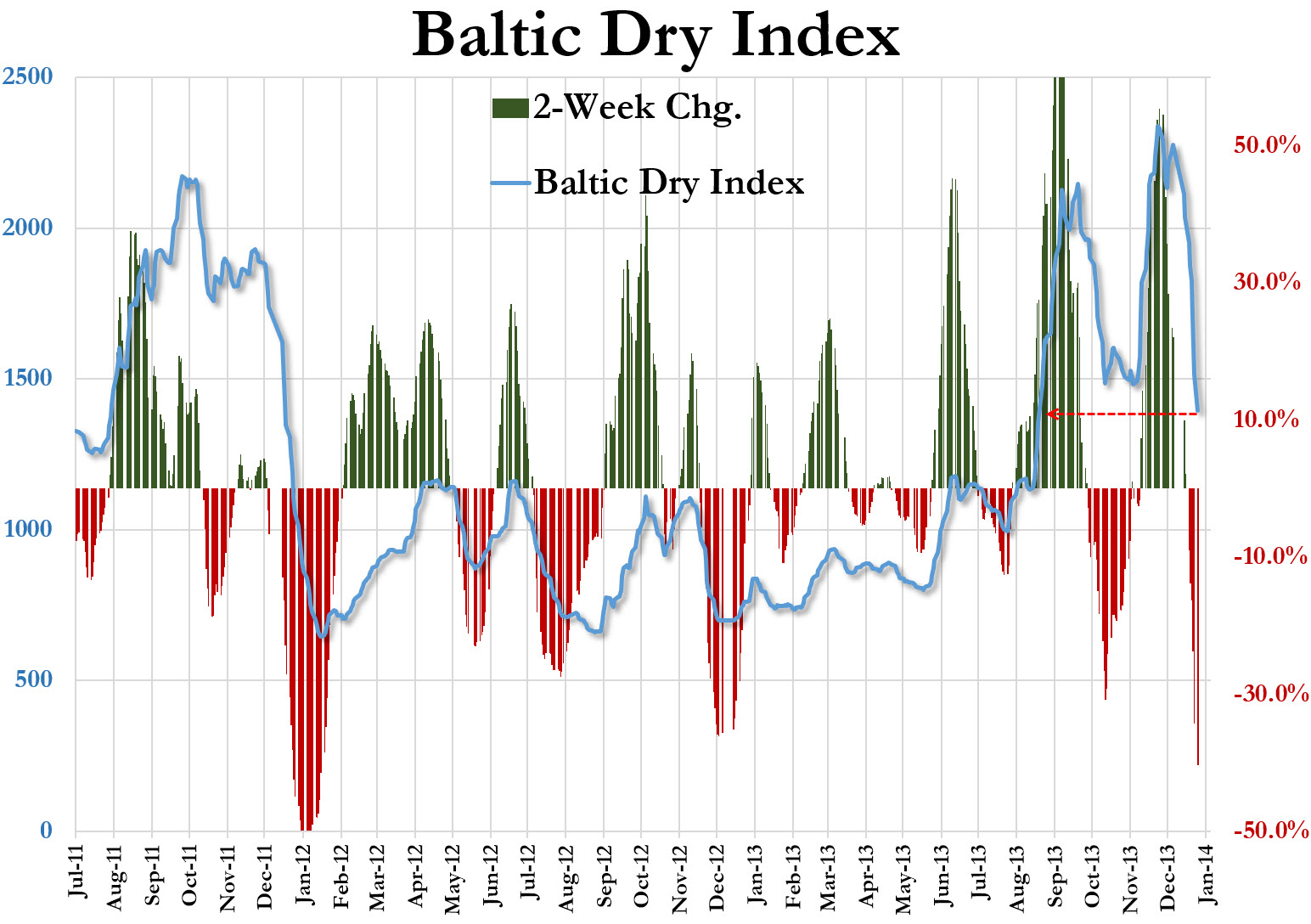 Baltic-Dry-Index-BDIY