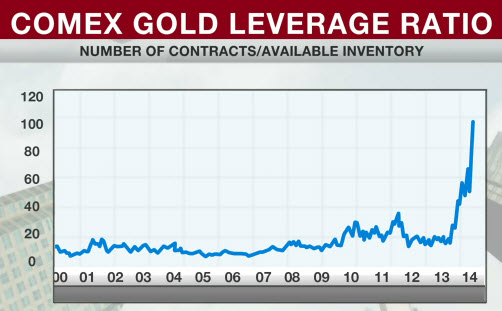 COMEX-gold-shortage