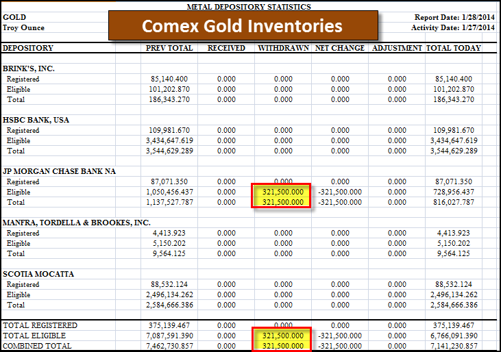 Comex-Gold-Inventories-012814