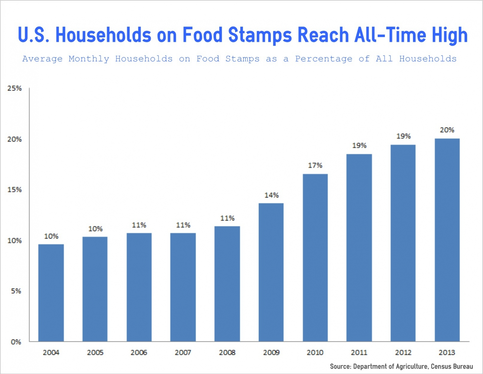 Food Stamps Monthly Amount