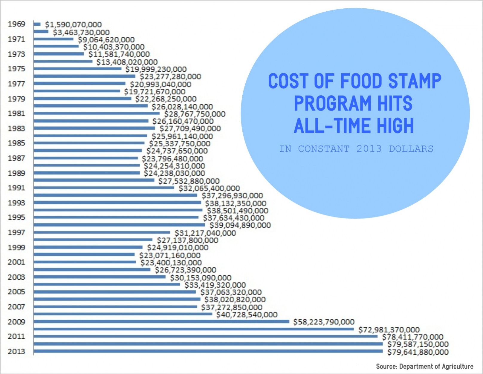 Food stamps cost