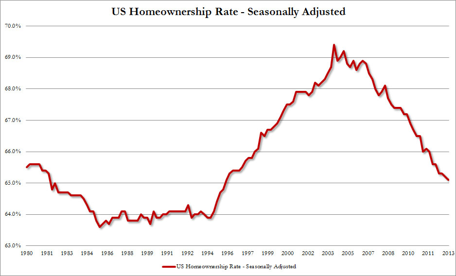 Homeownership Rate Q3
