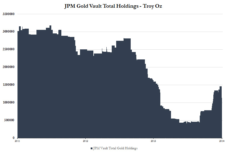 JPM total holdings