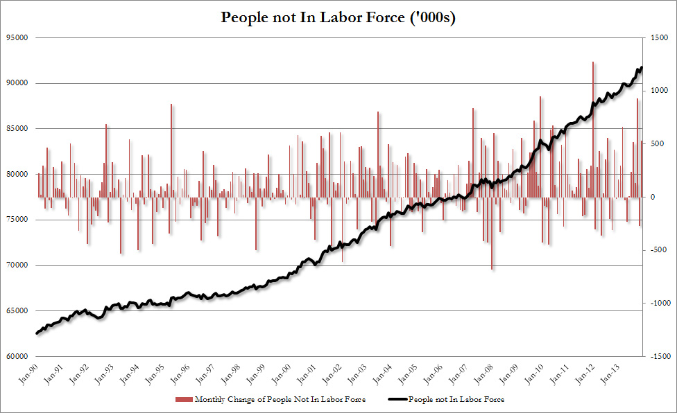 Not in Labor Force Dec