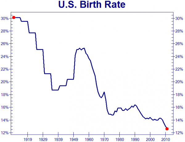 U.S. Birth Rate