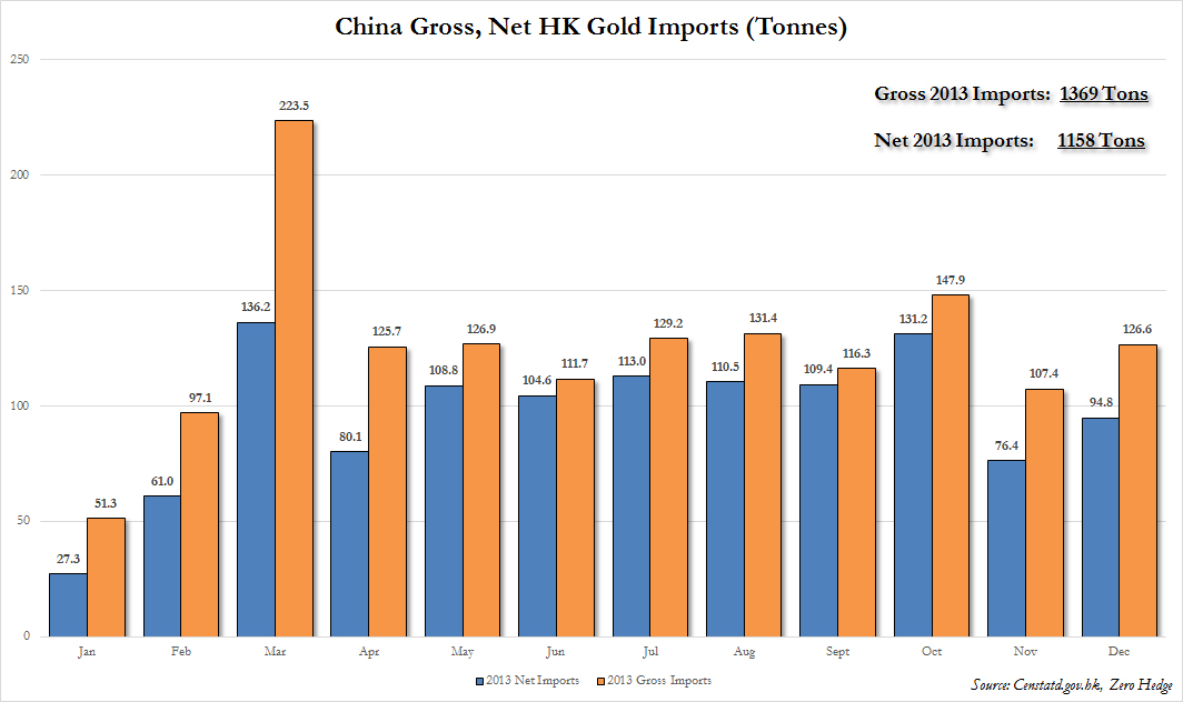 China gross vs net