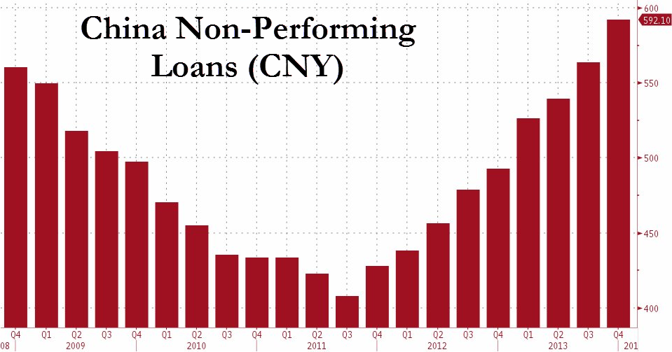China-non-performing-loans