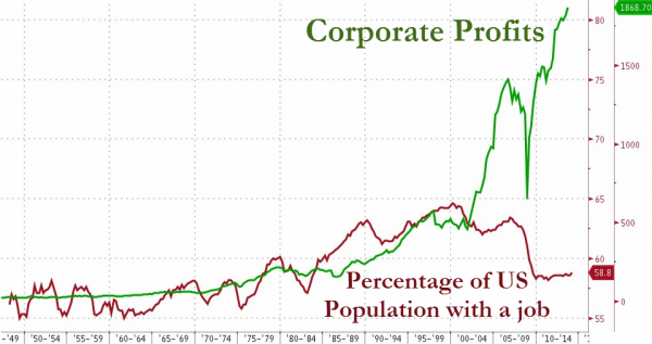 Corporate-Profits-1