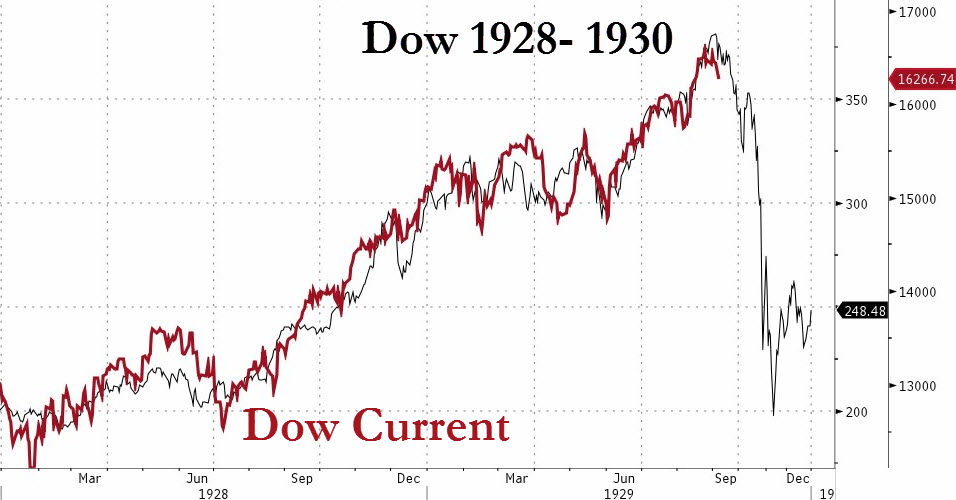 DOW Now And Then