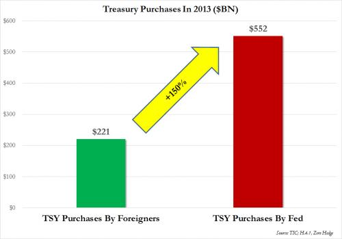 Fed vs Foreigner Purchases_0