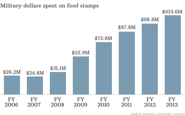 Food stamp use among military rises again