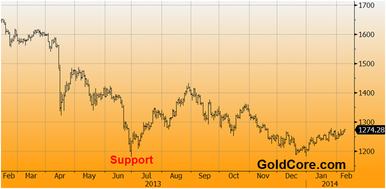 Gold-2014