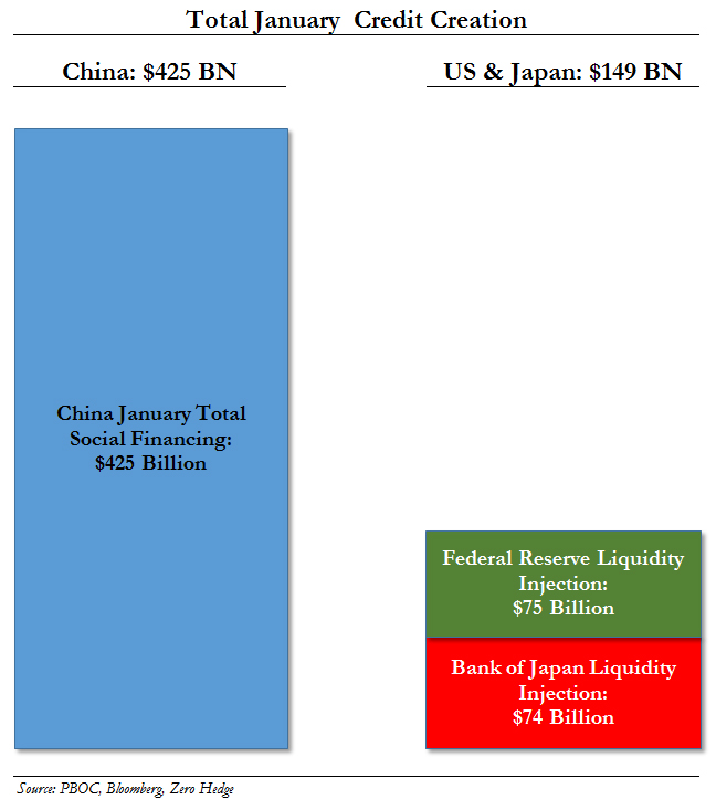 Jan China TSF vs Fed BOJ